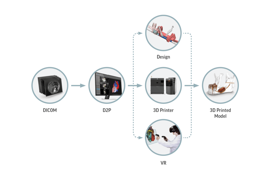 D2P-workflow-graphic